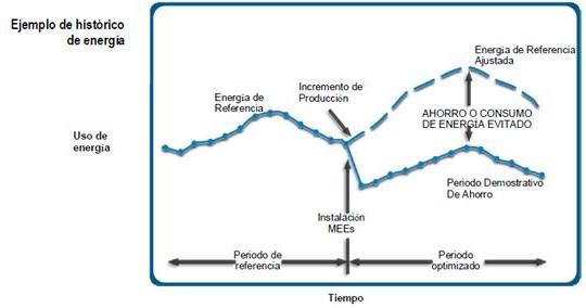 IPMVP.Histórico de energía consumida después de aplicar MMEE (Medidas de mejora de eficiencia energética)