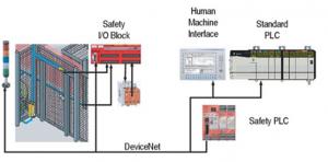 4. Sistemas de seguridad en la industria : Integración del sistema productivo con el de seguridad