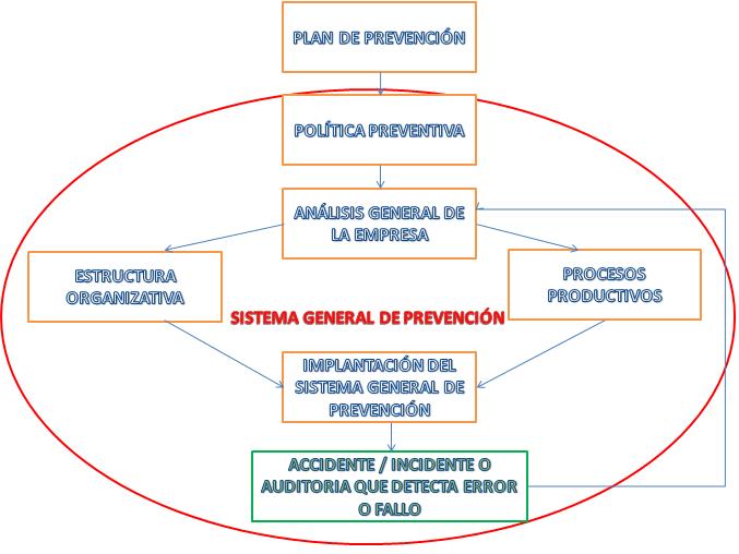Plan de prevención