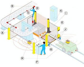 Medidas de seguridad en la industria