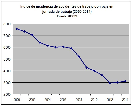 Aumenta la accidentabilidad